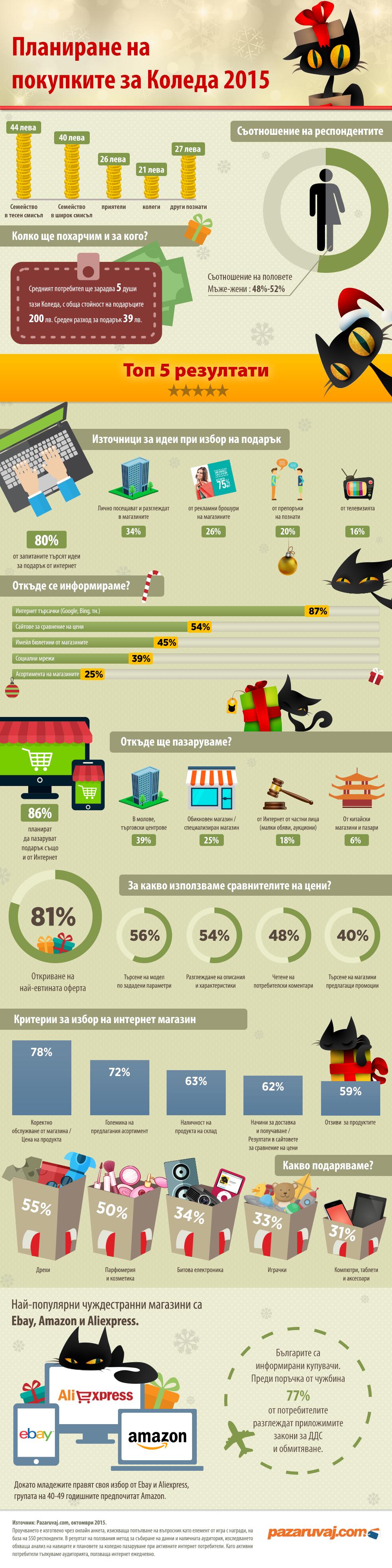 Инфографика Pazaruvaj.com